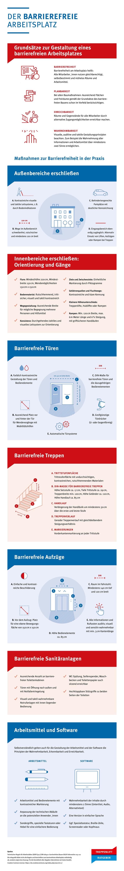 Infografik barrierefreier Arbeitsplatz