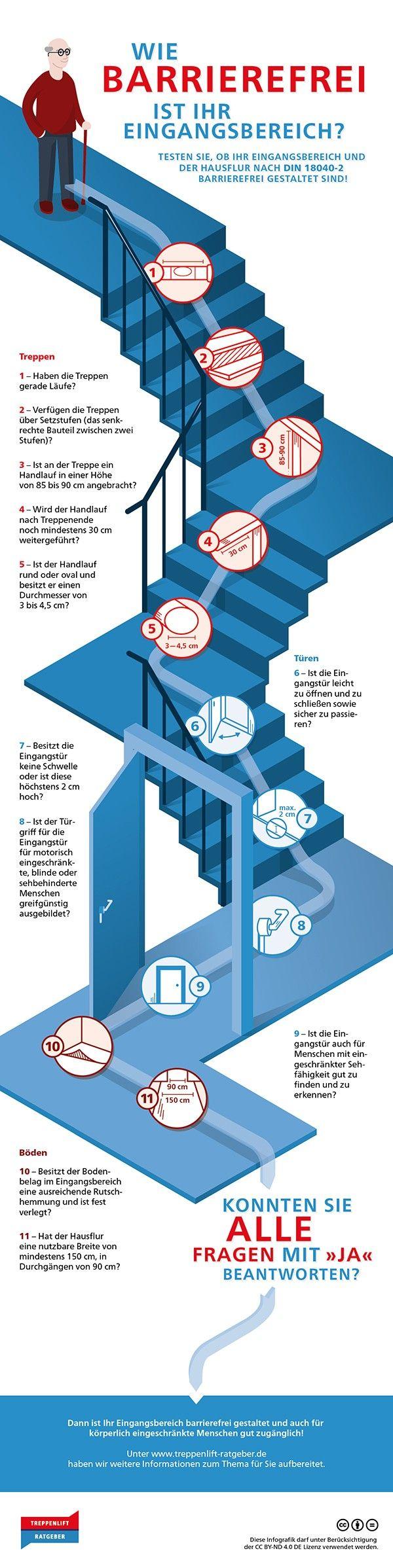Infografik zur barrierefreien Gestaltung des Eingangsbereichs anhand von DIN 18040-2